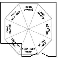 Tìm hiểu sơ lược phong thủy sân vườn