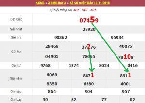 Soi cầu phân tích xsmb thứ 4 ngày 14/11 chính xác