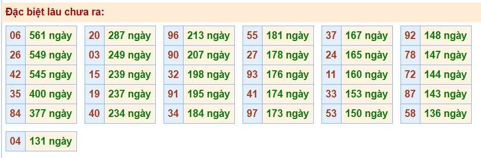 Dự đoán xổ số miền bắc chính xác ngày 05/11 trúng 100%