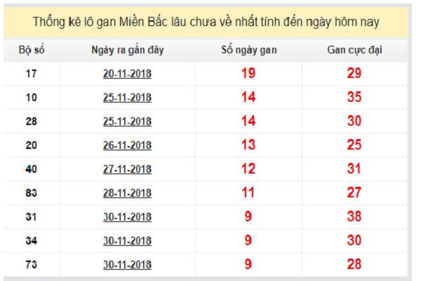 Dự đoán xổ số miền bắc ngày 10/12 chính xác