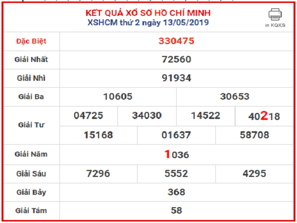 Soi cầu phân tích dự đoán kết quả xổ số HCM ngày 20/05