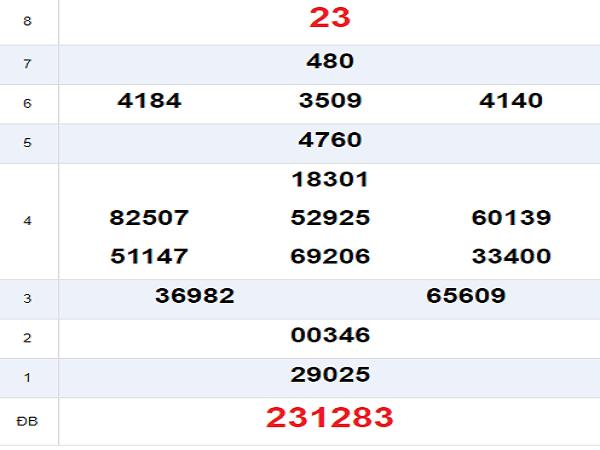 Phân tích kết quả xổ số Khánh Hòa ngày 14/08 chính xác
