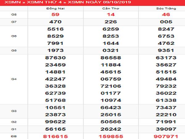 Dự đoán kqxsmn ngày 16/10 tỷ lệ trúng cao