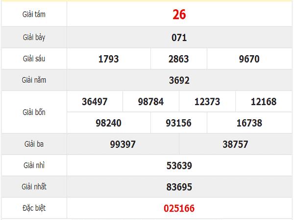 Bảng tổng hợp kqxsbt chốt soi cầu số đẹp ngày 19/11