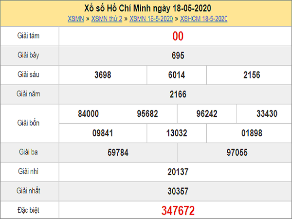 Nhận định XSHCM 23/5/2020