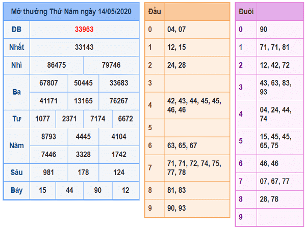 Thống kê lô tô KQXSMB- xổ số miền bắc thứ 6 ngày 15/05 chuẩn