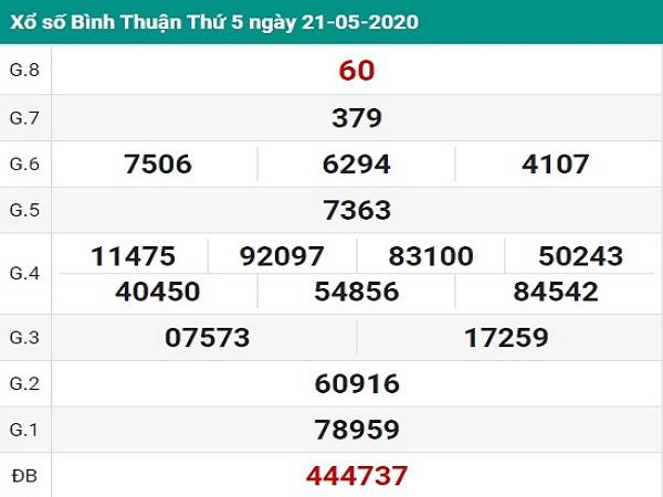 Thống kê KQXSBT- xổ số bình thuận ngày 28/05/2020