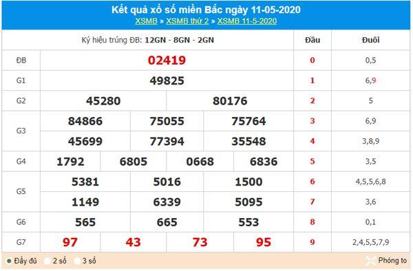 Thống kê XSMB 12/5/2020 - KQXS miền Bắc thứ 3