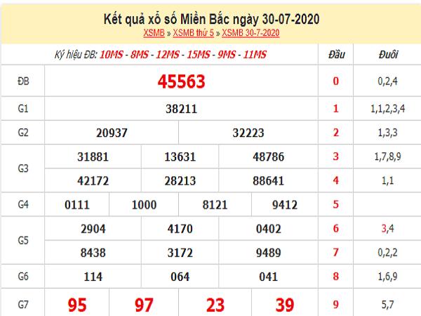 Bảng KQXSMB- Phân tích xổ số miền bắc ngày 31/07 tỷ lệ trúng cao