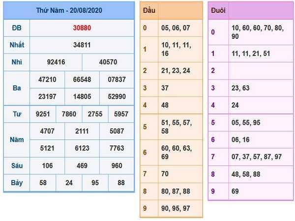 Tổng hợp phân tích KQXSMB- xổ số miền bắc thứ 6 ngày 21/08