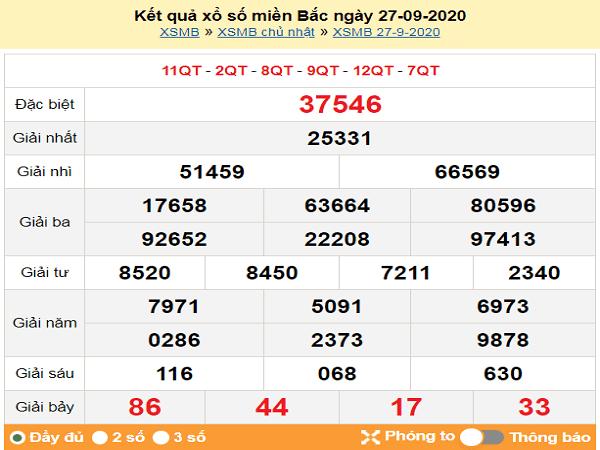 Tổng hợp phân tích KQXSMB ngày 28/09/2020- xổ số miền bắc thứ 2 chi tiết