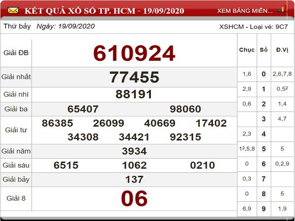 Nhận định KQXSHCM ngày 21/09- nhận định xổ số hồ chí minh thứ 2
