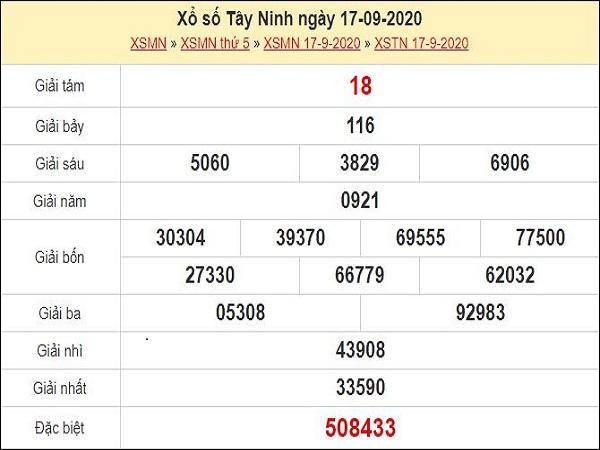 Nhận định XSTN 24/9/2020