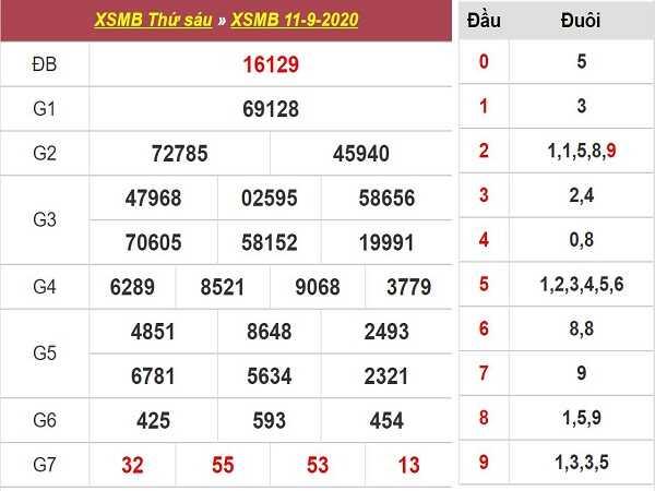 Tổng hợp phân tích KQXSMB- xổ số miền bắc thứ 7 ngày 12/09/2020