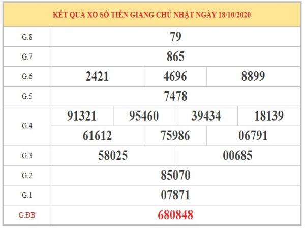 Thống kê XSTG ngày 25/10/2020 dựa trên phân tích KQXSTG kỳ trước