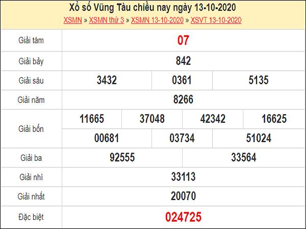 Phân tích XSVT 20/10/2020