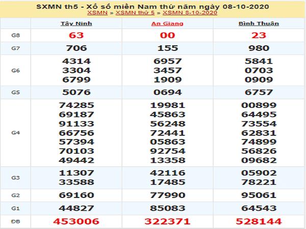 Phân tích KQXSMN ngày 15/10/2020- xổ số miền nam chuẩn