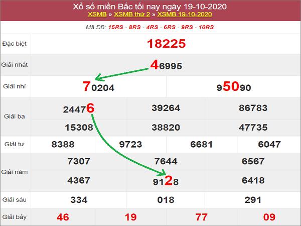 Tổng hợp phân tích KQXSMB ngày 20/10/2020- xổ số miền bắc