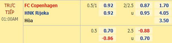 Tỷ lệ bóng đá giữa FC Copenhagen vs Rijeka