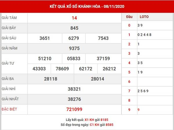 Phân tích KQXS Khánh Hòa thứ 4 ngày 11/11/2020