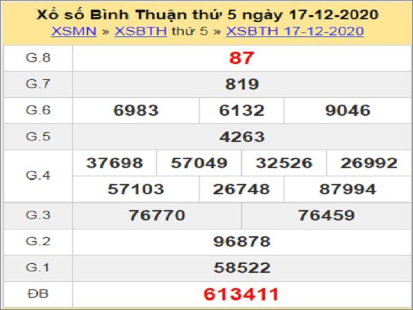 Nhận định XSBT ngày 24/12/2020- xổ số bình thuận