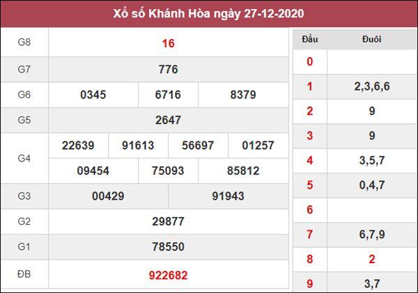 Nhận định KQXS Khánh Hòa 30/12/2020 thứ 4 tỷ lệ trúng cao