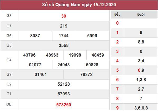 Nhận định KQXS Quảng Nam 22/12/2020 thứ 3 tỷ lệ trúng lớn