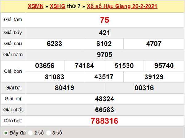 Thống kê XSHG 27/2/2021