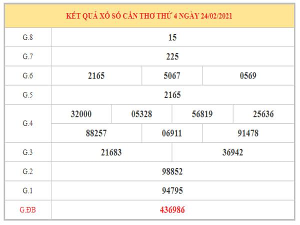 Dự đoán XSCT ngày 3/3/2021 dựa trên kết quả kỳ trước