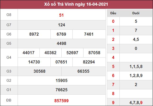 Dự đoán XSTV 23/04/2021