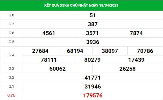 Soi cầu dự đoán XS Khánh Hòa Vip ngày 21/04/2021