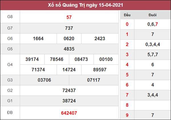 Nhận định KQXS Quảng Trị 22/4/2021 chốt XSQT siêu chuẩn