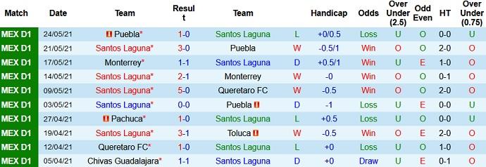 Dự đoán soi kèo Santos Laguna vs Cruz Azul, 9h00 ngày 28/5