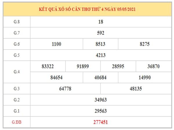 Phân tích KQXSCT ngày 12/5/2021 dựa trên kết quả kì trước