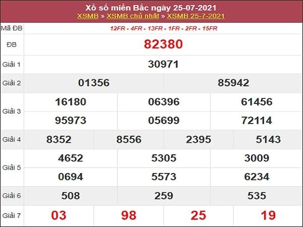 Nhận định XSMB 26/7/2021