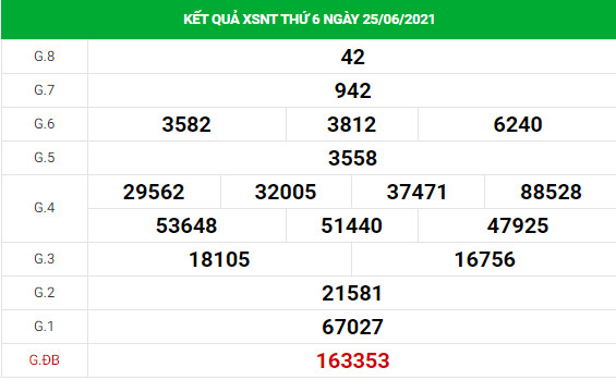 Soi cầu dự đoán xổ số Ninh Thuận 2/7/2021 chính xác