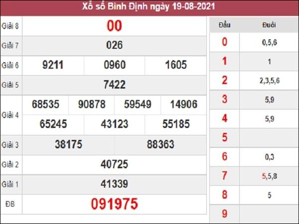 Nhận định XSBDI 26-08-2021