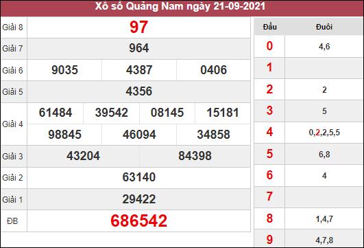 Nhận định XSQNM ngày 28/9/2021 dựa trên kết quả kì trước